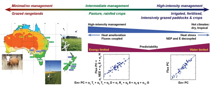 Investigating carbon, water and energy fluxes in agricultural systems of Australia and New Zealand