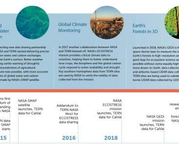 NASA Timeline Template v4 July2021 crop